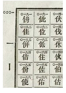 Obsolete Chinese telegraph code, 1872, courtesy of Wikimedia Commons.